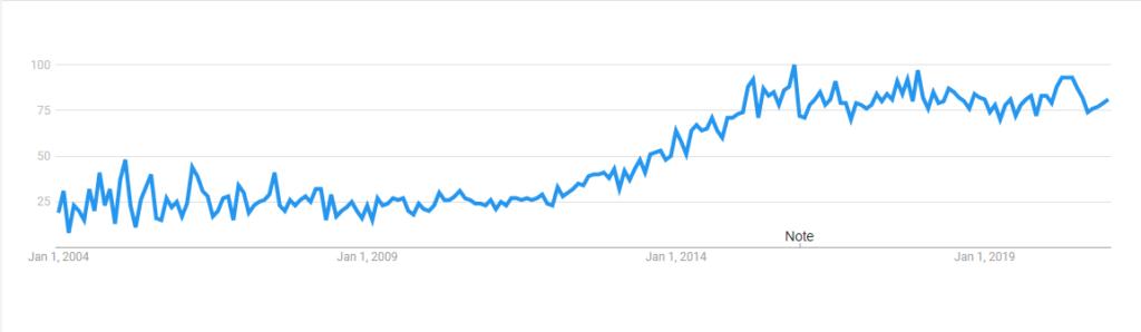 Google Trends Camgirl